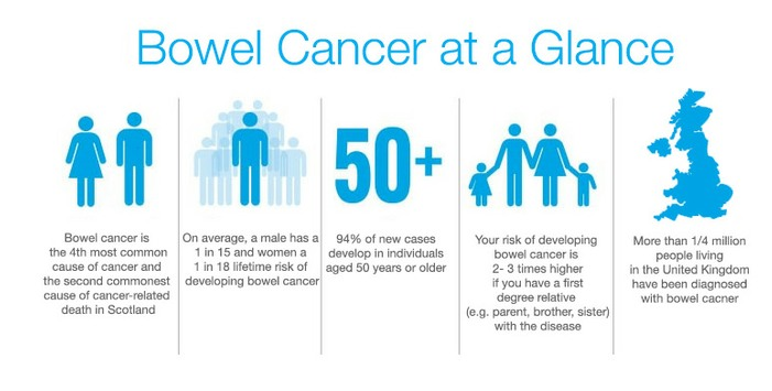 Bowel Cancer Symptoms Treatment Glasgow Colorectal Centre